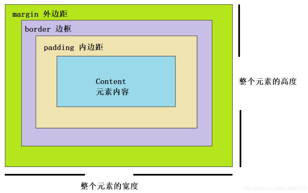 盒子模型是由内到外进行的设置,元素内容为初始化尺寸(不变),通过设置内边距、边框等尺寸,使得整个元素尺寸发生变化