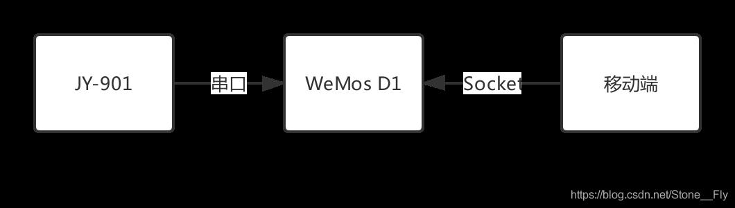 系统整体架构设计