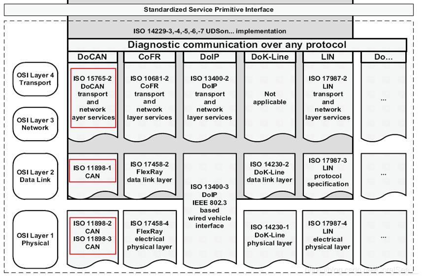 物理层,数据链路层,网络层,传输层