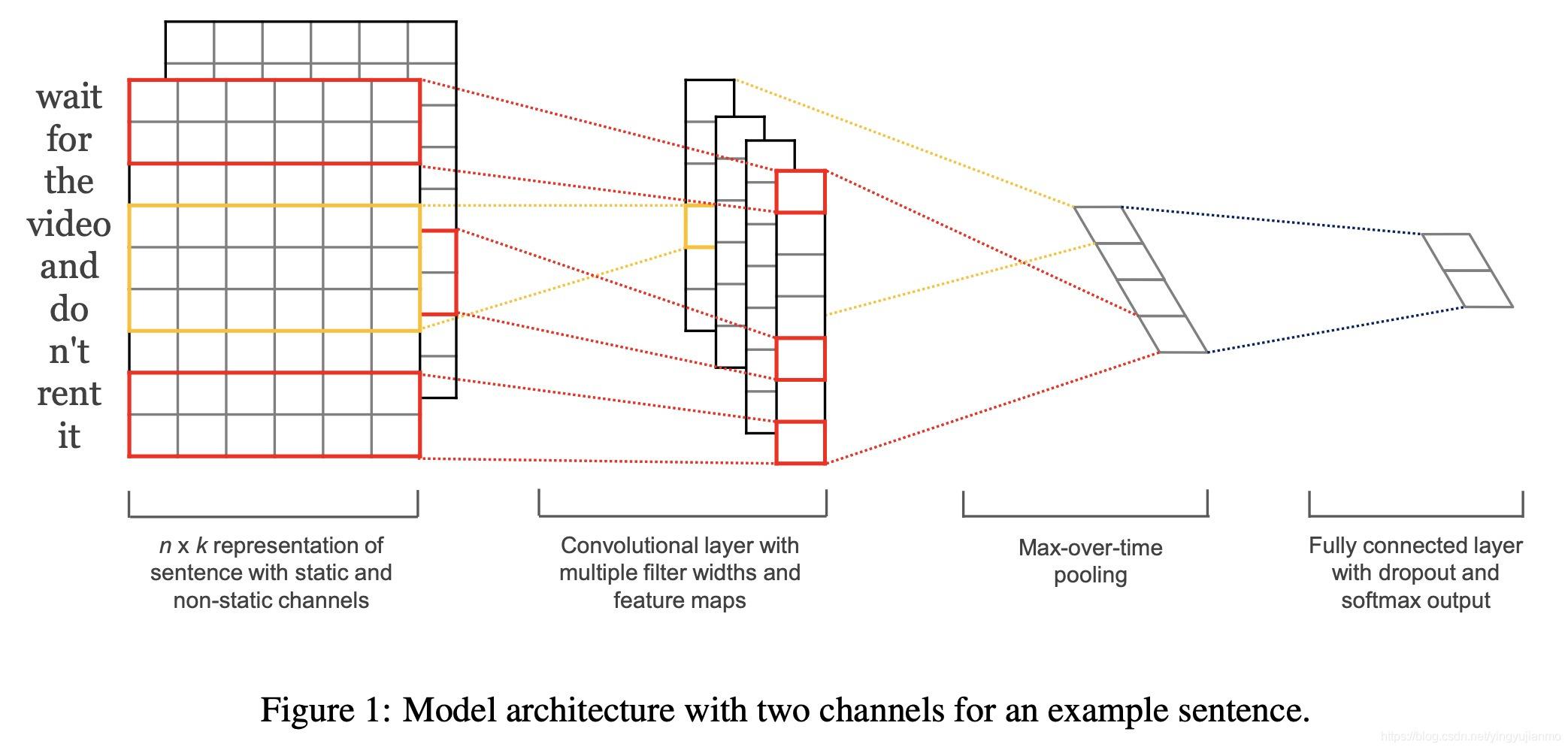 TextCNN模型结构图
