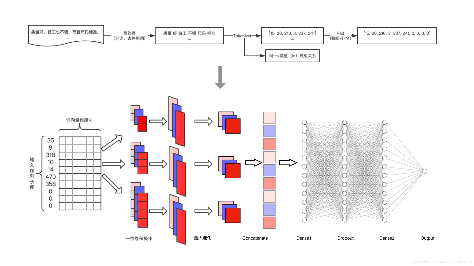 TextCNN模型处理流程图