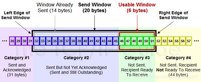 TCP滑动窗口四类