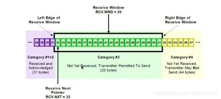 TCP滑动窗口三类