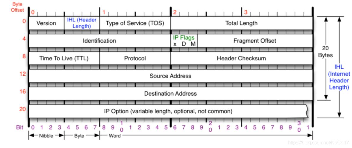 HTTP报文头