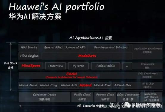 华为AI架构