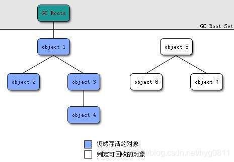 可达性分析算法.jpeg