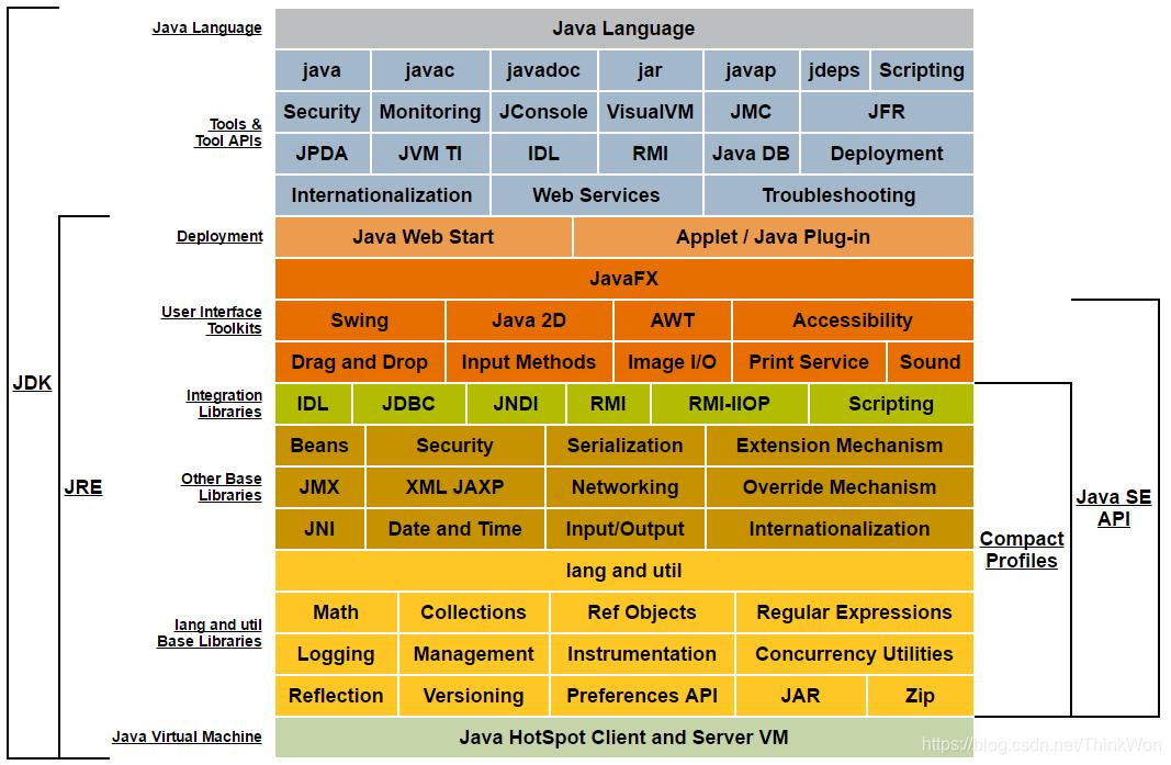Java技术体系