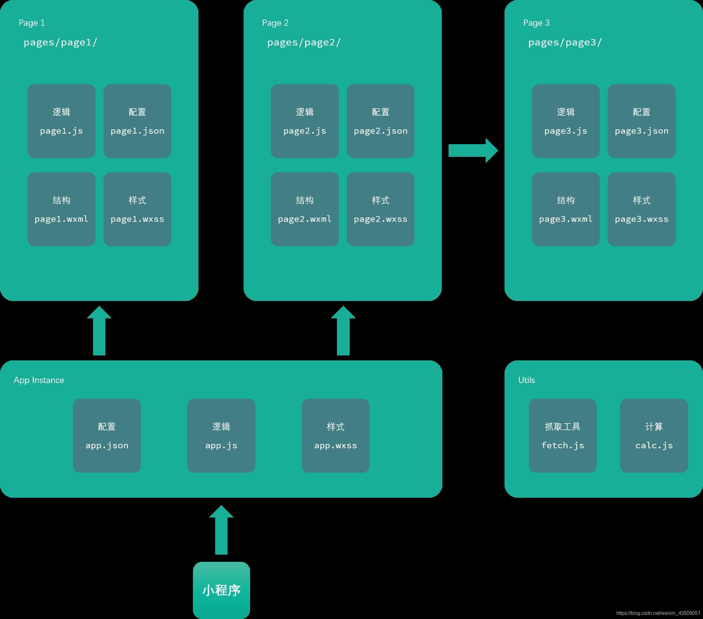 微信小程序的结构图