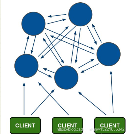redis架构图