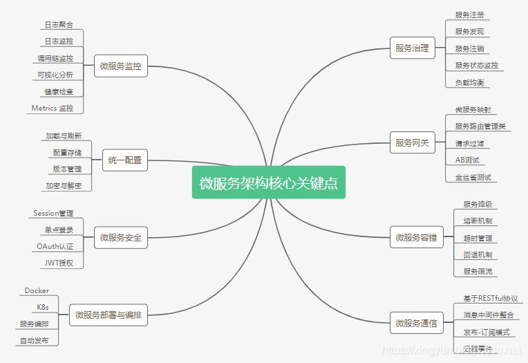 微服务架构的核心关键点