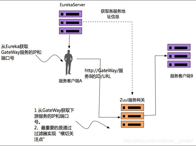 Spring Cloud Gateway Netflix Zuul 萌神30号 ↝ Csdn博客