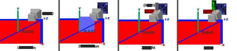 摄像机观察坐标系