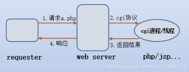 简单版的cgi工作方式