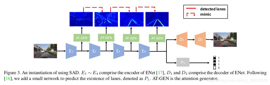 在本文作者提出将注意力网络和知识蒸馏结合,在语义分割中通过SAT提高检测速度和精度![在这里插入图片描述](https://img-blog.csdnimg.cn/20190828230237803.jpg?x-oss-process=image/watermark,type_ZmFuZ3poZW5naGVpdGk,shadow_10,text_aHR0cHM6Ly9ibG9nLmNzZG4ubmV0L3FxXzI2NjIzODc5,size_16,color_FFFFFF,t_70)