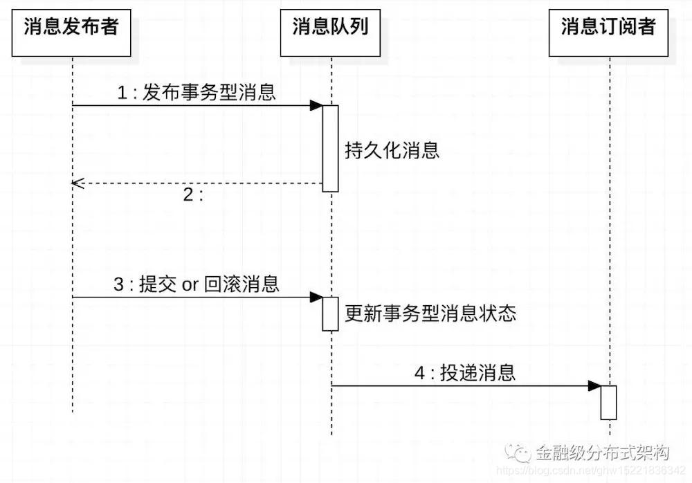 事务型消息设计方案 E