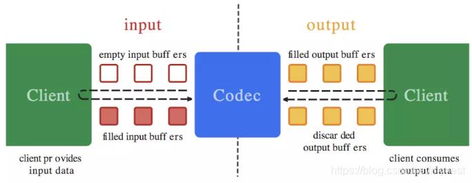 MediaCodec处理流程