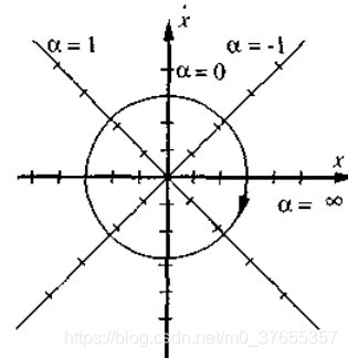 无阻尼质量弹簧系统的相轨迹