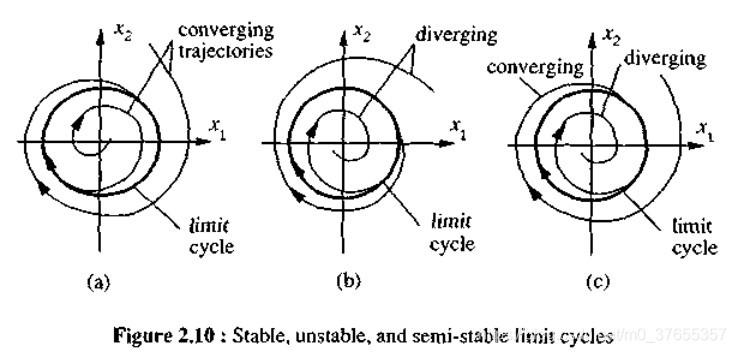 三种极限环