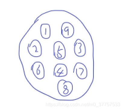 如图是集合结构