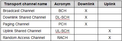 Broadcast ChannelBCHXDownlink Shared ChannelDL-SCHXPaging ChannelPCHXUplink Shared ChannelUL-SCHXRandom Access ChannelRACHX