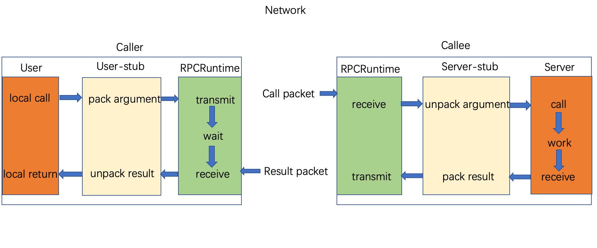 RPC 基本原理和实现方式 1