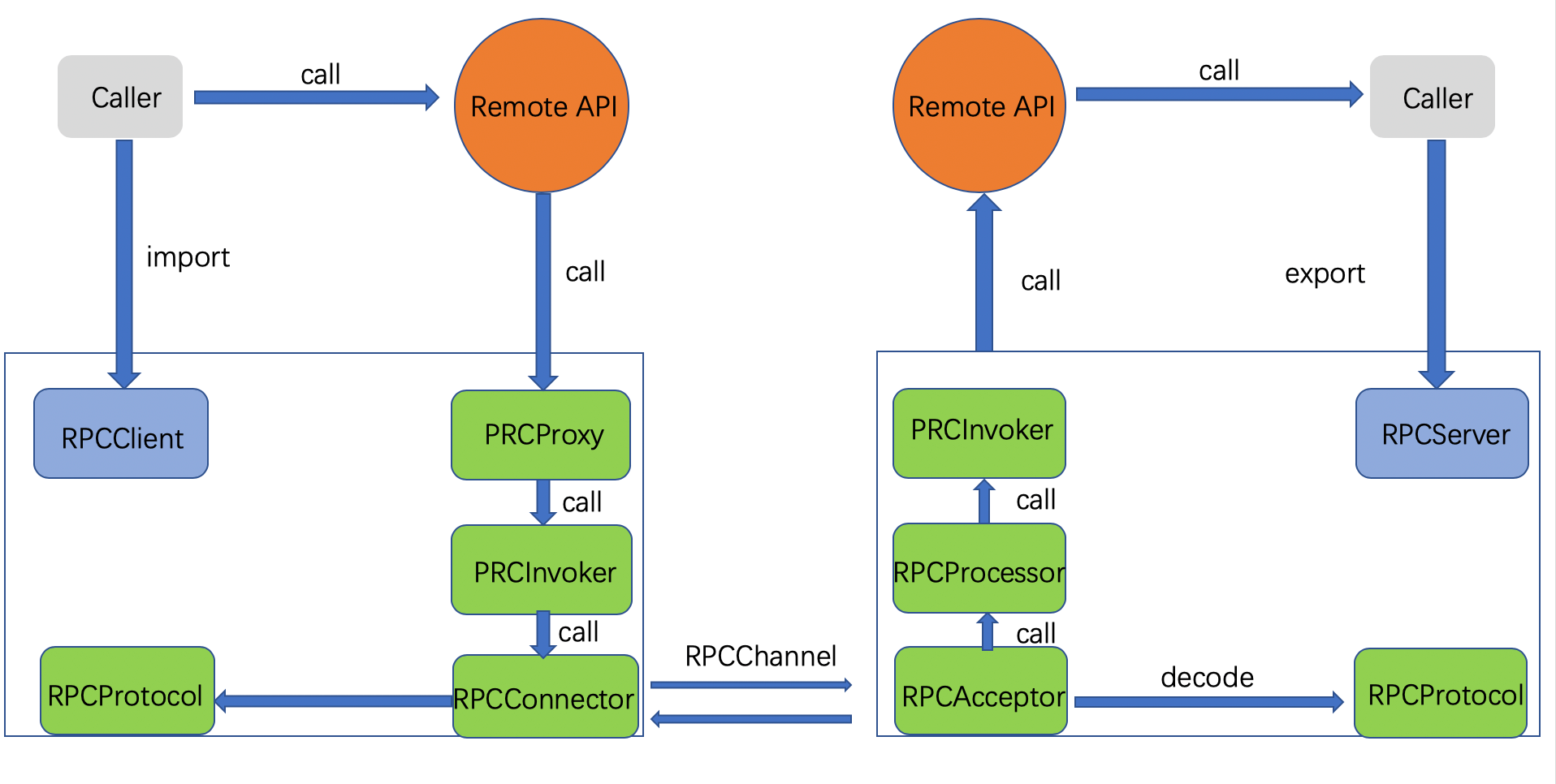 RPC 基本原理和实现方式 2