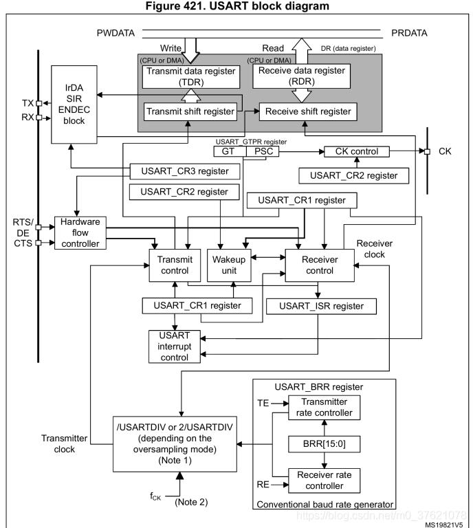 STM32L475 USART结构框图