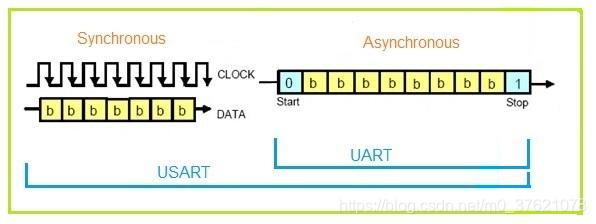 USART与UART区别