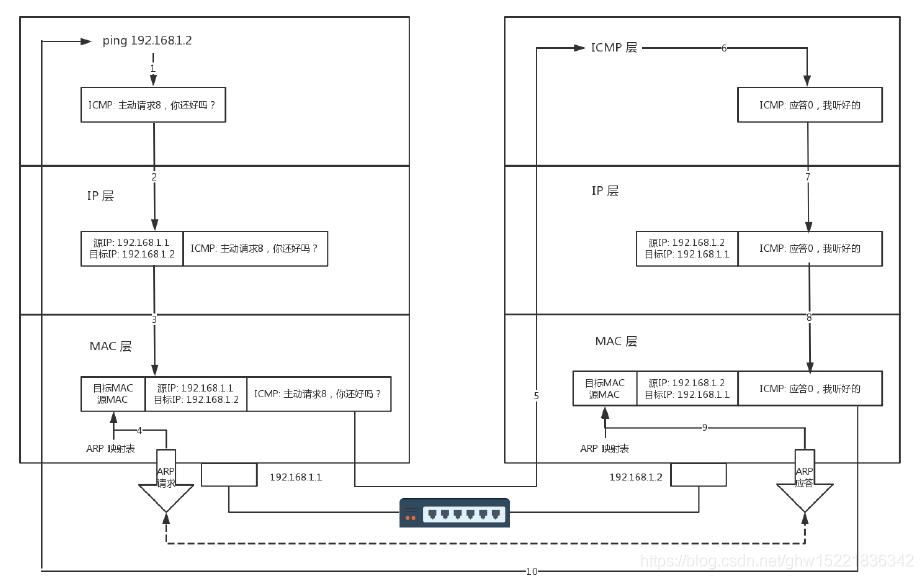 ICMP过程