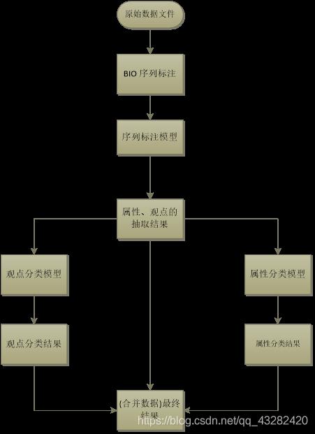 预测的框架图