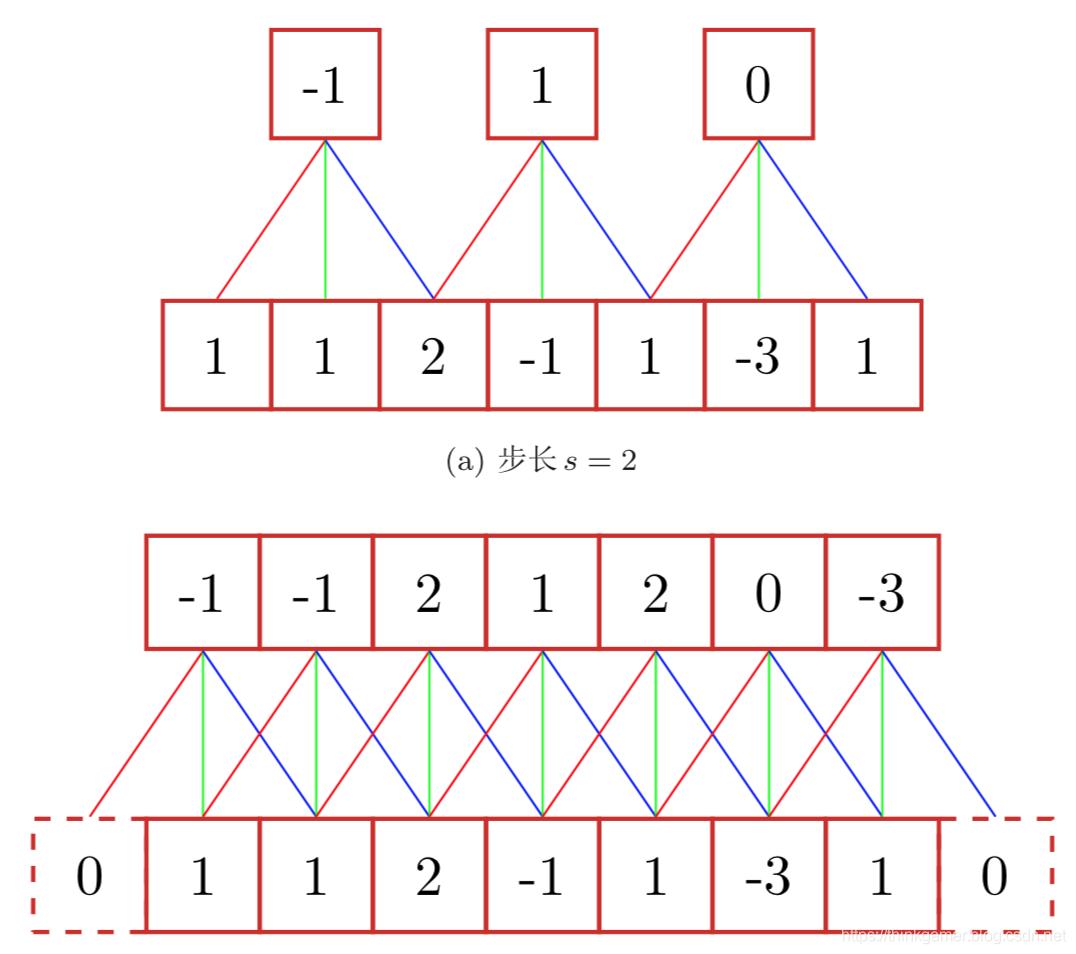 步长为2和零填充示例
