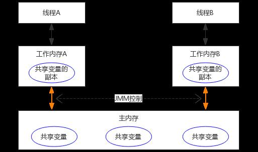 Java 内存模型