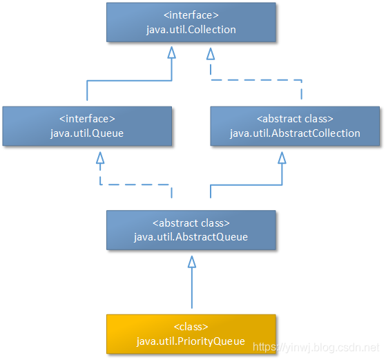 PriorityQueue集合的基本继承结构