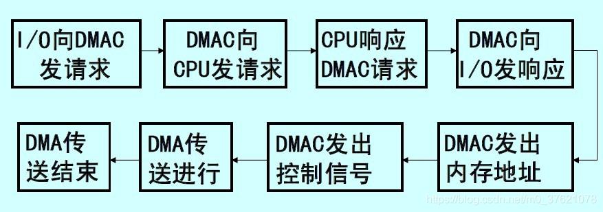 DMA工作过程
