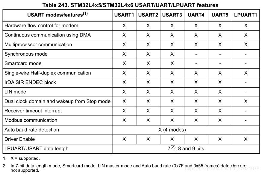 STM32L475 USART模式特征