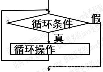 循环结构图