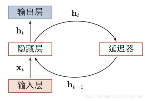 循环神经网络示例