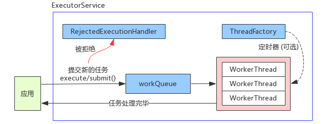 ExecutorService 的工作流程