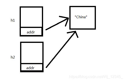 图1.默认拷贝构造函数
