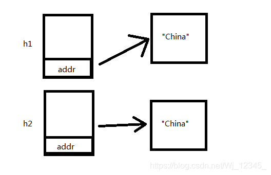 图2.自定义拷贝构造函数