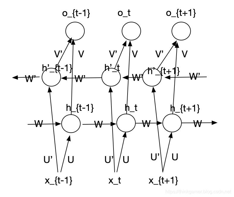 双向循环神经网络