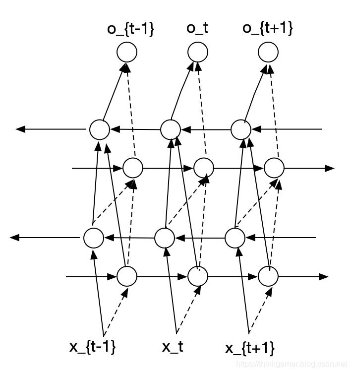 深度循环神经网络