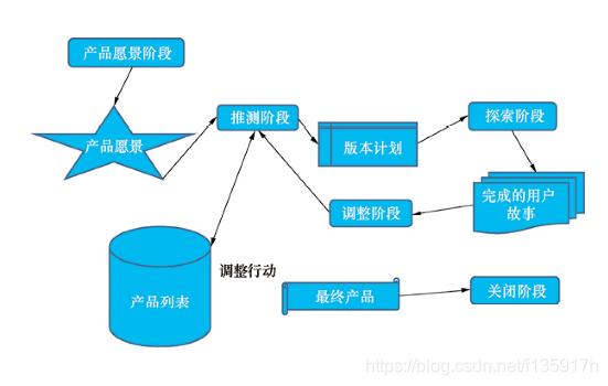 敏捷开发架构图