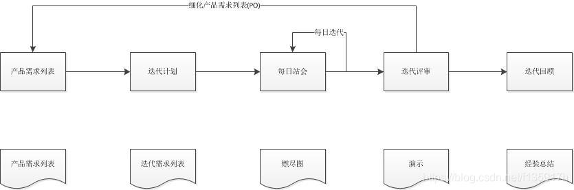 Scrum管理框架