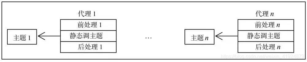 静态代理模式简图