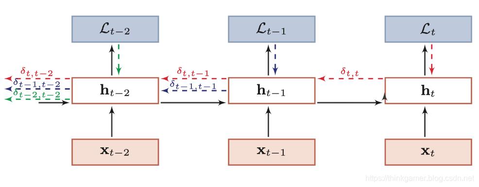 随时间反向传播算法示例
