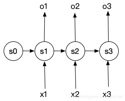 循环神经网络N比N结构
