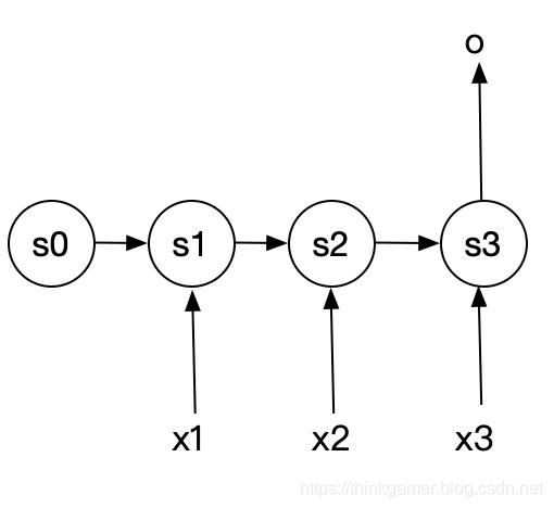 循环神经网络N比1结构