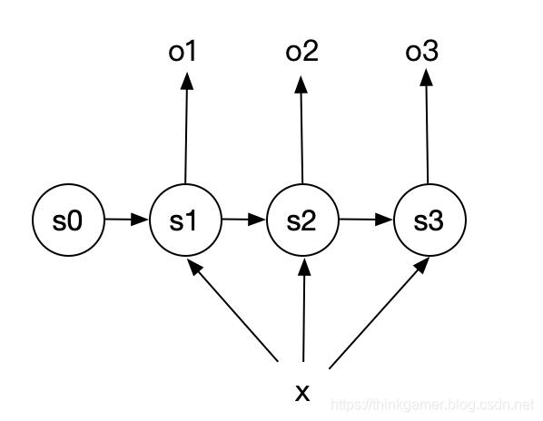 循环神经网络1比N结构