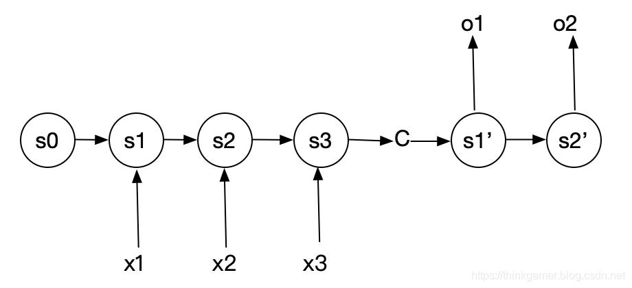 循环神经网络N比M结构